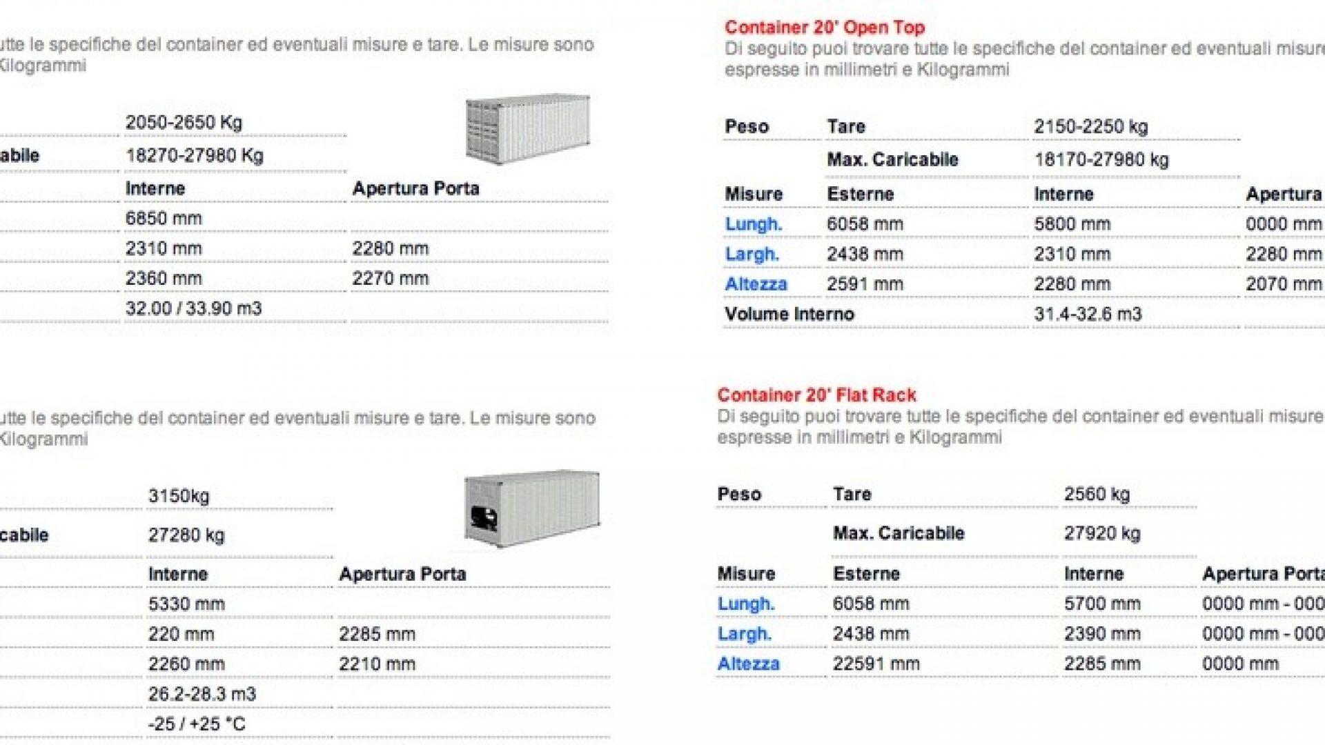 Dimensioni contenitori 20″