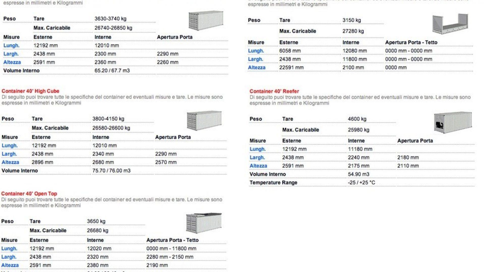 Dimensioni contenitori 40″